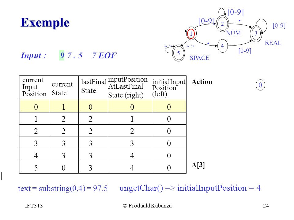 1 3. 4. 2. [0-9] . REAL. NUM. 5. SPACE. Exemple. Input : 9 7 . 5 7 EOF. inputPosition.
